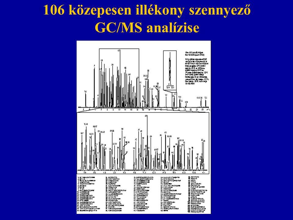 106 közepesen illékony szennyező GC/MS analízise
