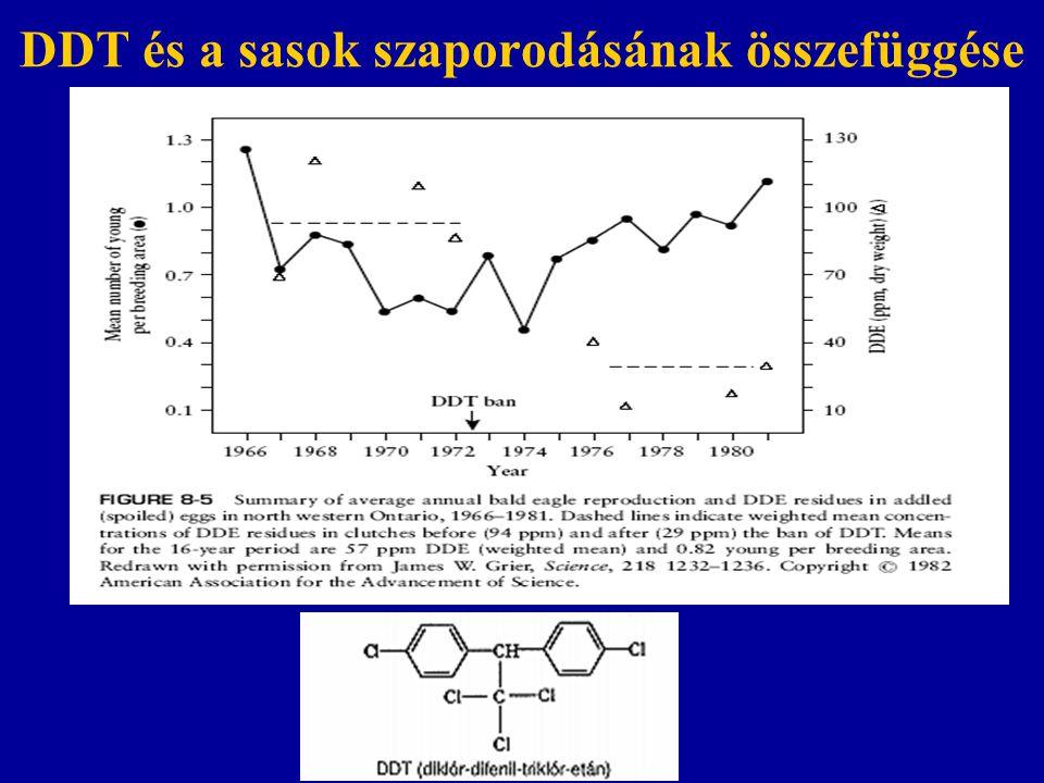 DDT és a sasok szaporodásának összefüggése