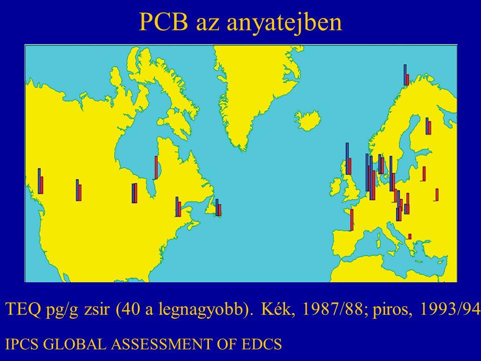 PCB az anyatejben TEQ pg/g zsir (40 a legnagyobb).