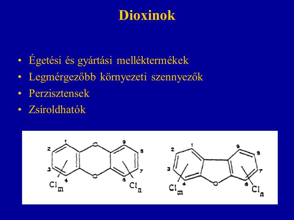 Dioxinok Égetési és gyártási melléktermékek