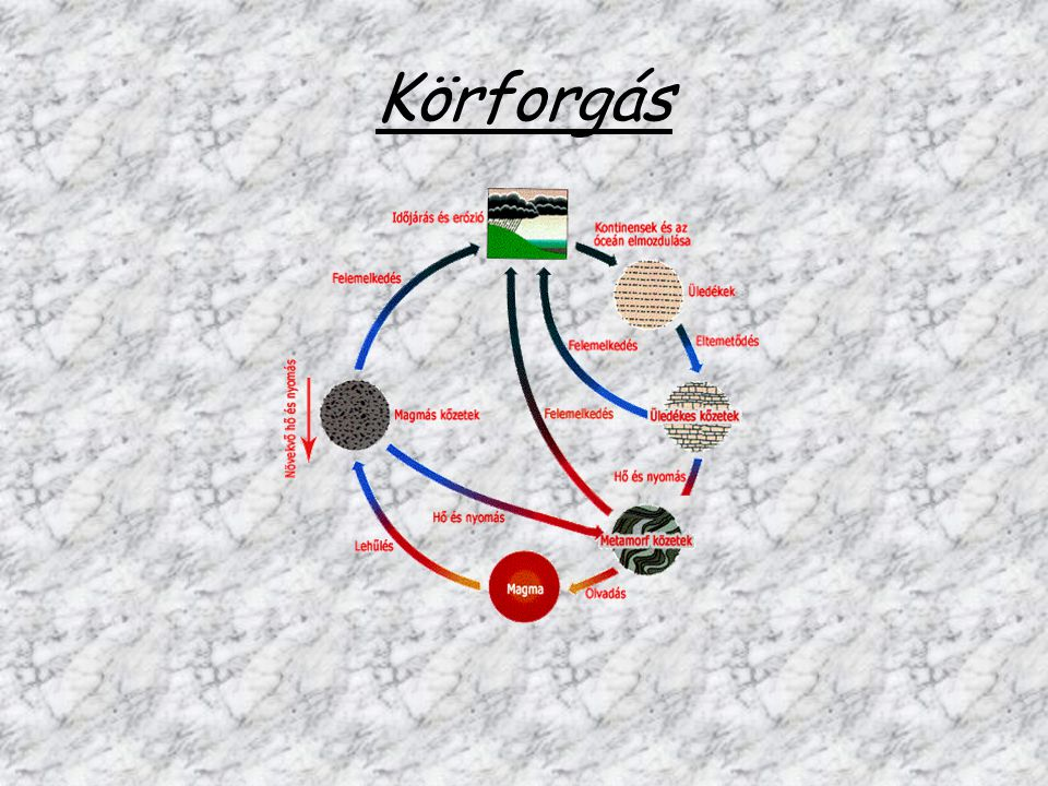 Körforgás