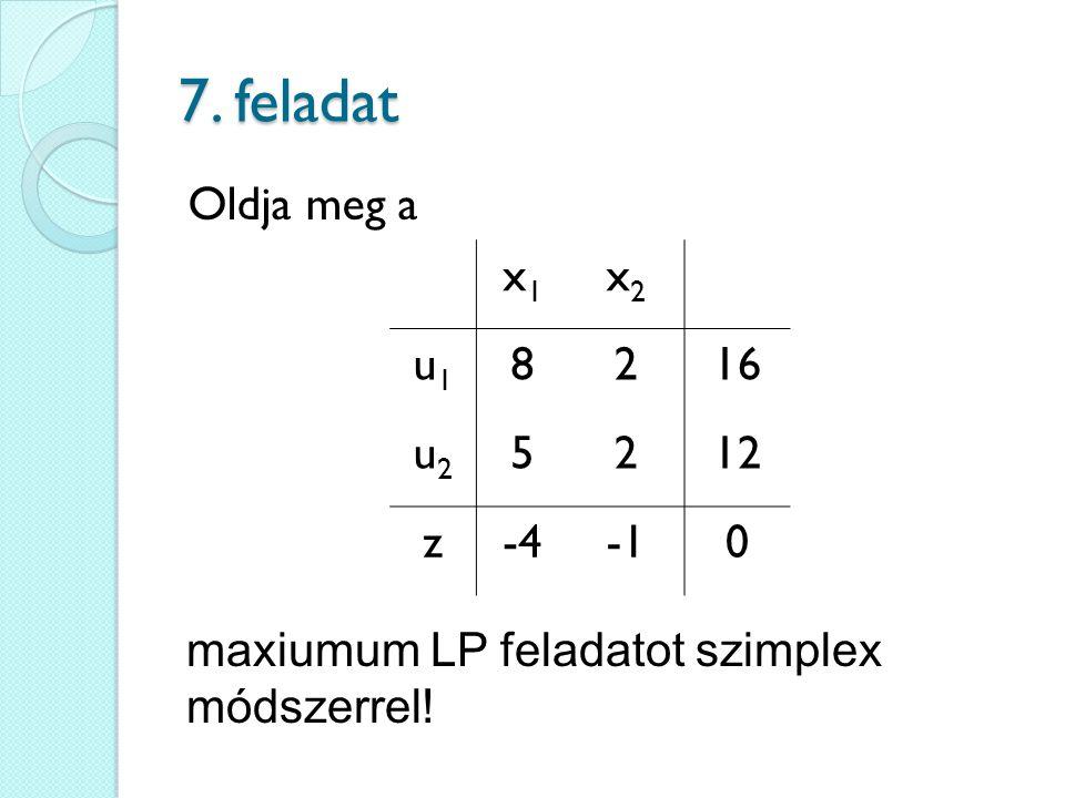 7. feladat Oldja meg a x1 x2 u1 8 2 16 u2 5 12 z -4 -1