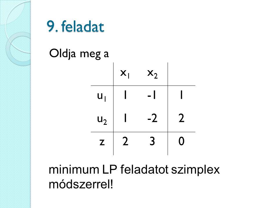 9. feladat Oldja meg a x1 x2 u1 1 -1 u2 -2 2 z 3