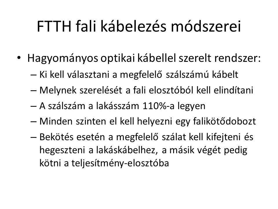 FTTH fali kábelezés módszerei