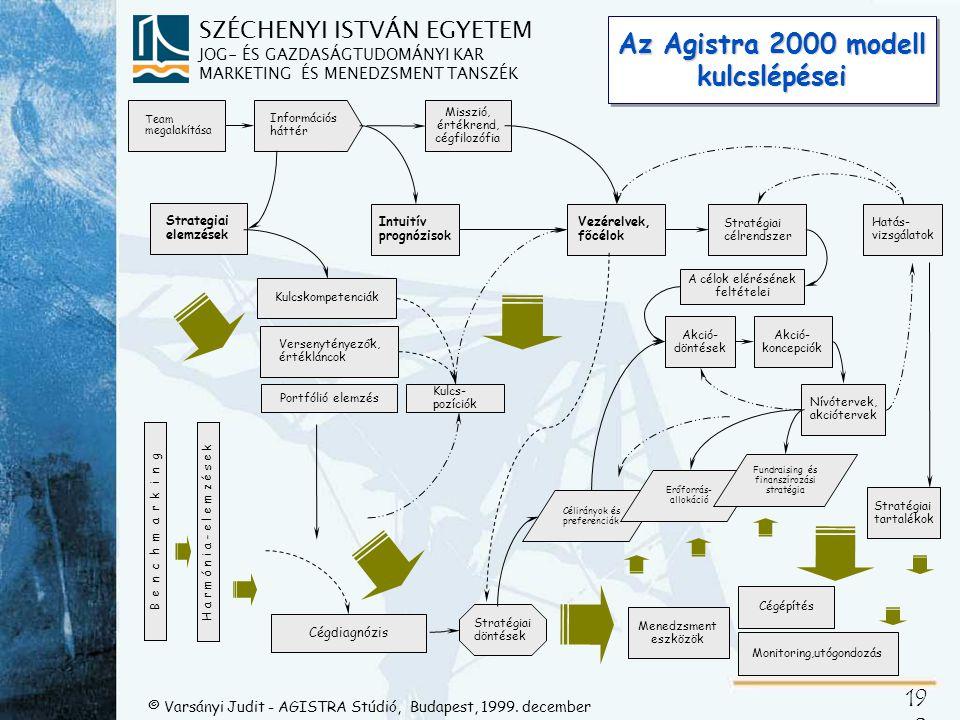 Oligofed taktikai hatékonyságtérkép