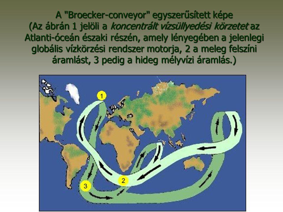 A Broecker-conveyor egyszerűsített képe (Az ábrán 1 jelöli a koncentrált vízsüllyedési körzetet az Atlanti-óceán északi részén, amely lényegében a jelenlegi globális vízkörzési rendszer motorja, 2 a meleg felszíni áramlást, 3 pedig a hideg mélyvízi áramlás.)