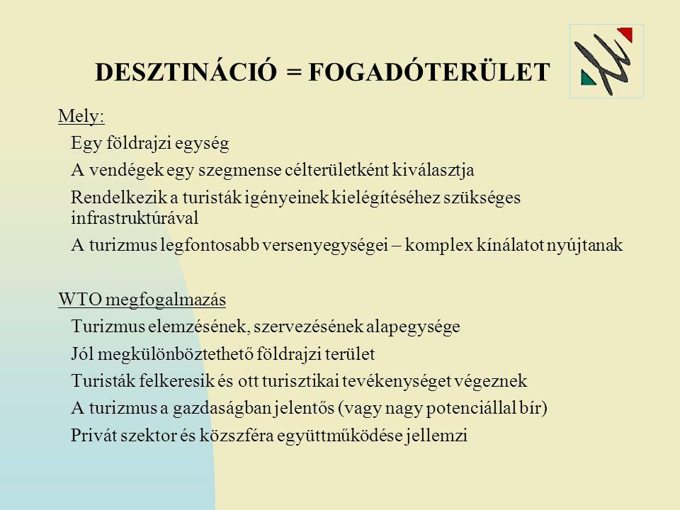 DESZTINÁCIÓ = FOGADÓTERÜLET