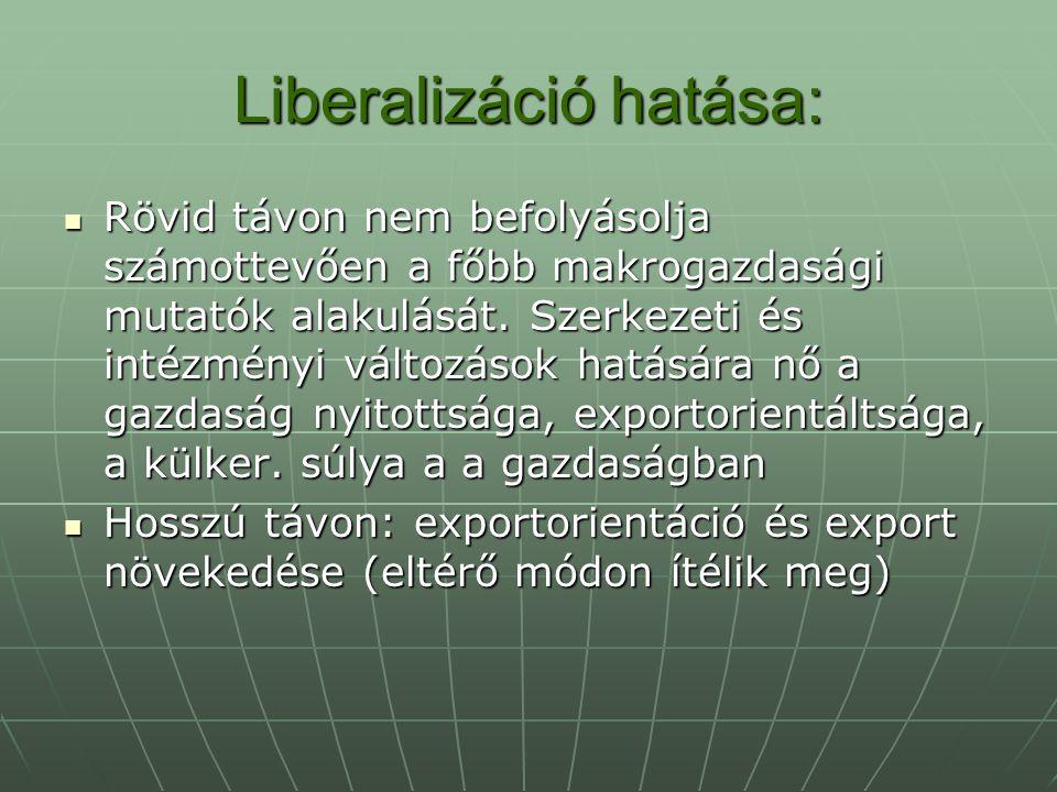 Liberalizáció hatása: