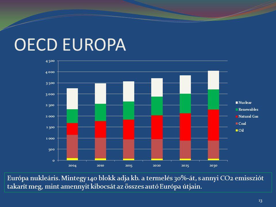 OECD EUROPA