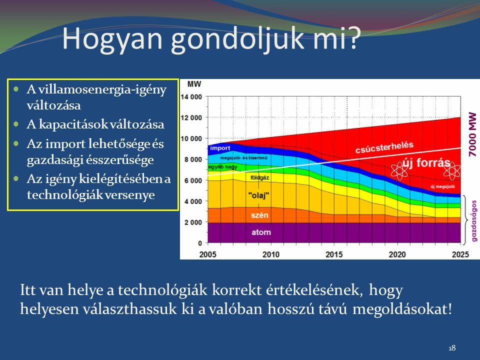 Hogyan gondoljuk mi A villamosenergia-igény változása. A kapacitások változása. Az import lehetősége és gazdasági ésszerűsége.