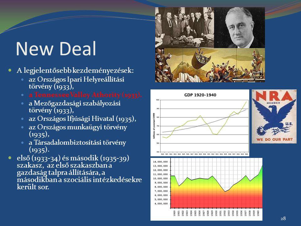 New Deal A legjelentősebb kezdeményezések: