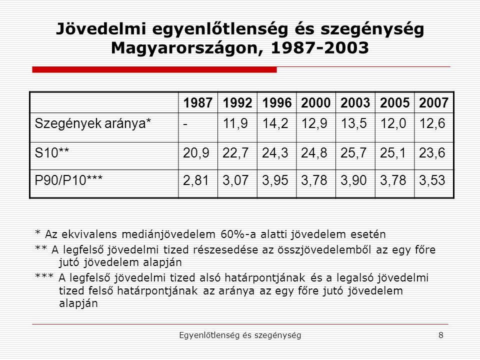 Jövedelmi egyenlőtlenség és szegénység Magyarországon, 1987-2003