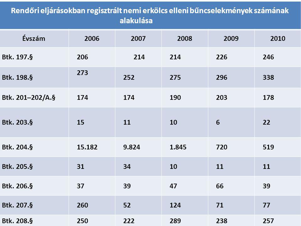 Rendőri eljárásokban regisztrált nemi erkölcs elleni bűncselekmények számának alakulása
