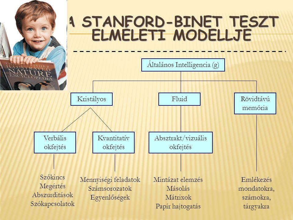 A Stanford-Binet teszt elméleti modellje