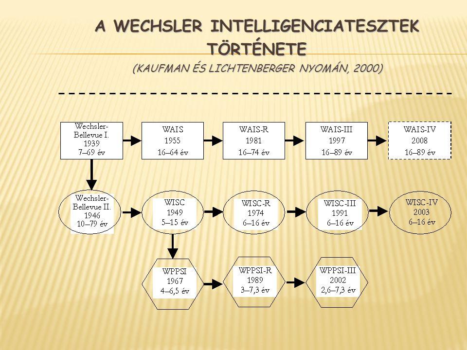 A Wechsler Intelligenciatesztek története (Kaufman és Lichtenberger nyomán, 2000)