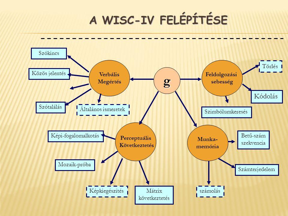 g A WISC-IV felépítése Kódolás Törlés Szókincs Verbális Megértés