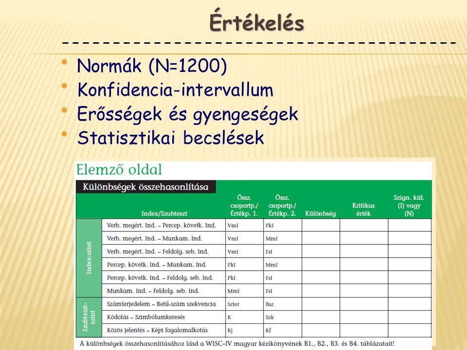 Értékelés Normák (N=1200) Konfidencia-intervallum