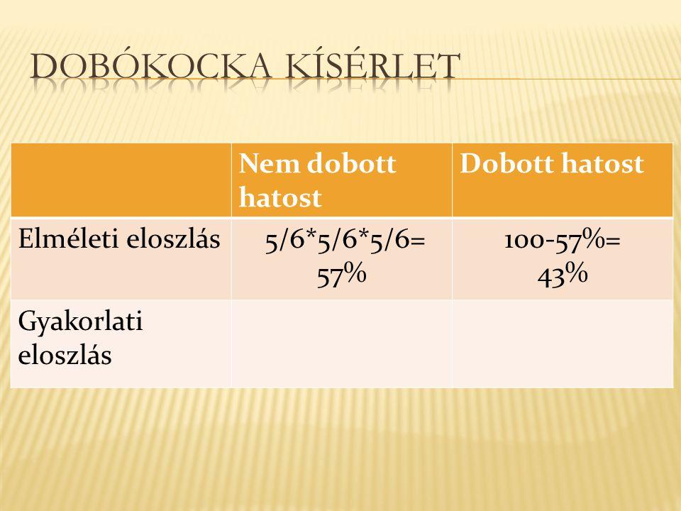 Dobókocka kísérlet Nem dobott hatost Dobott hatost Elméleti eloszlás