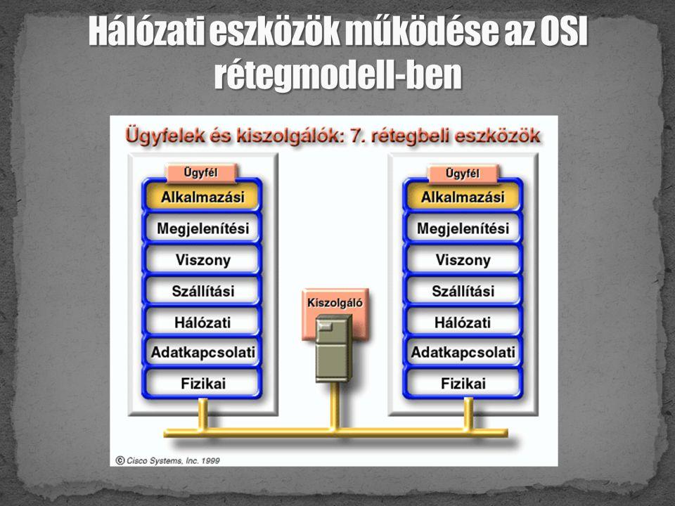 Hálózati eszközök működése az OSI rétegmodell-ben