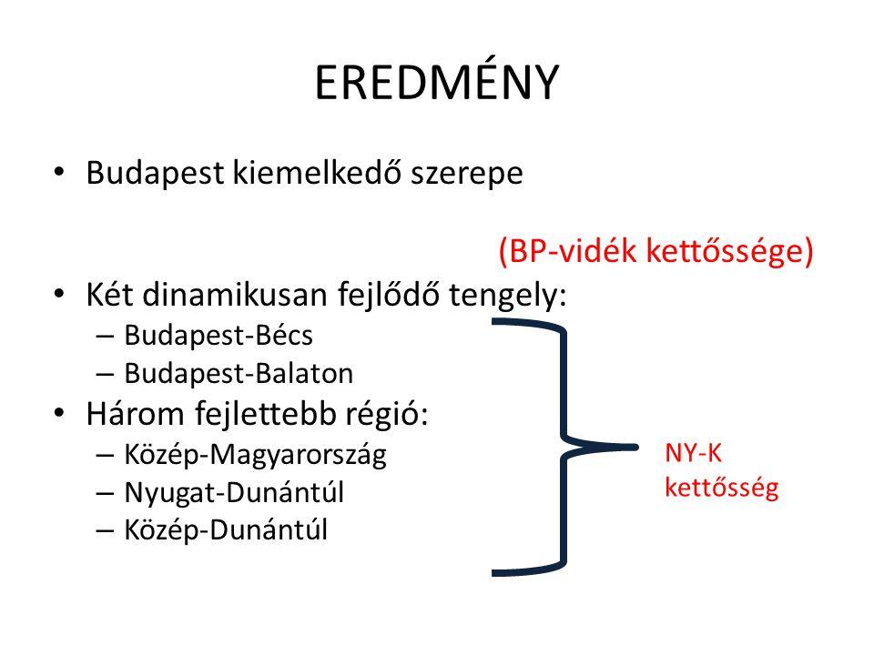 EREDMÉNY Budapest kiemelkedő szerepe (BP-vidék kettőssége)