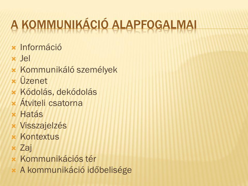 A kommunikáció alapfogalmai