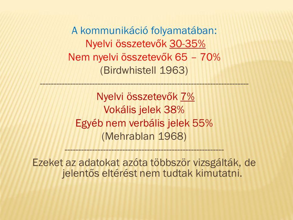 A kommunikáció folyamatában: Nyelvi összetevők 30-35% Nem nyelvi összetevők 65 – 70% (Birdwhistell 1963) ---------------------------------------------------------------------------- Nyelvi összetevők 7% Vokális jelek 38% Egyéb nem verbális jelek 55% (Mehrablan 1968) ---------------------------------------------------------- Ezeket az adatokat azóta többször vizsgálták, de jelentős eltérést nem tudtak kimutatni.