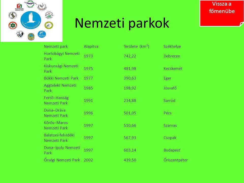 Nemzeti parkok Vissza a főmenübe Nemzeti park Alapítva Területe (km²)