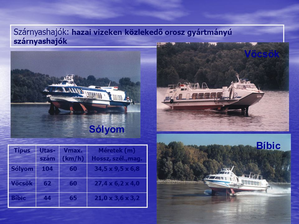 Szárnyashajók: hazai vizeken közlekedő orosz gyártmányú szárnyashajók