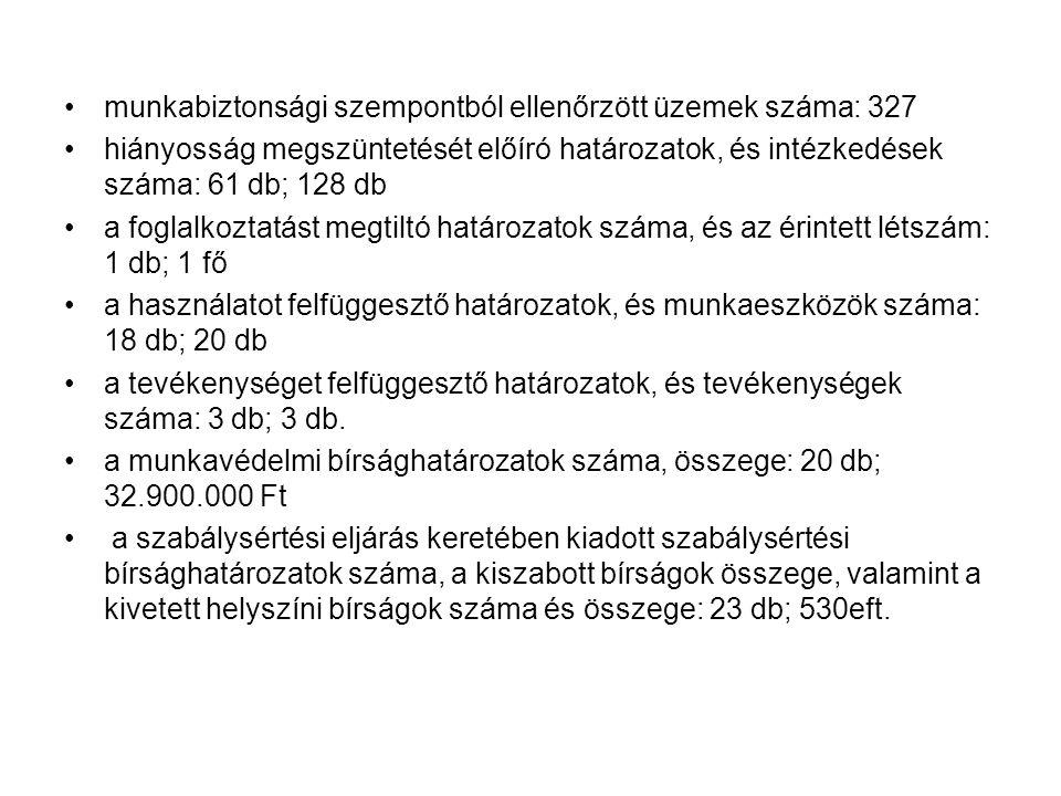 munkabiztonsági szempontból ellenőrzött üzemek száma: 327