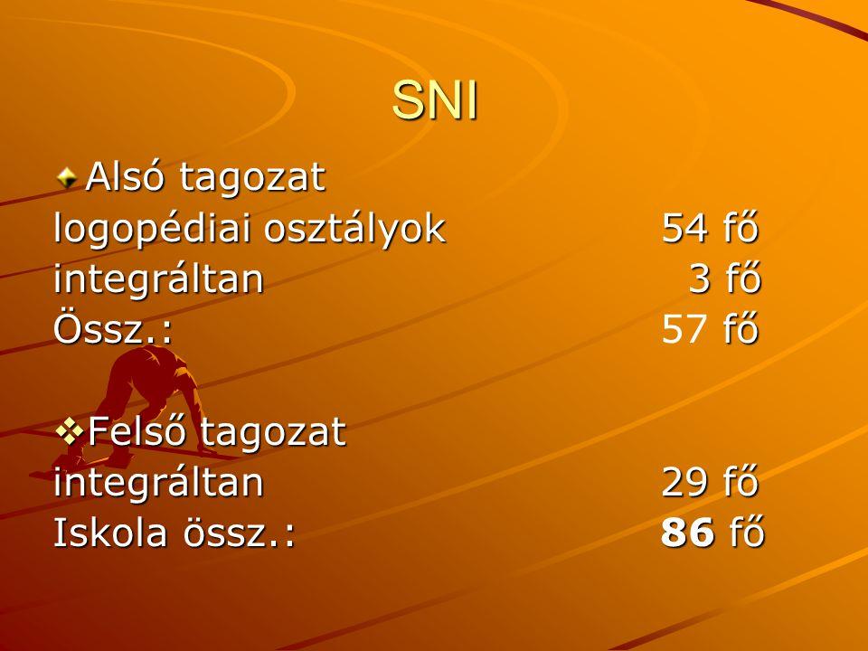 SNI Alsó tagozat logopédiai osztályok 54 fő integráltan 3 fő