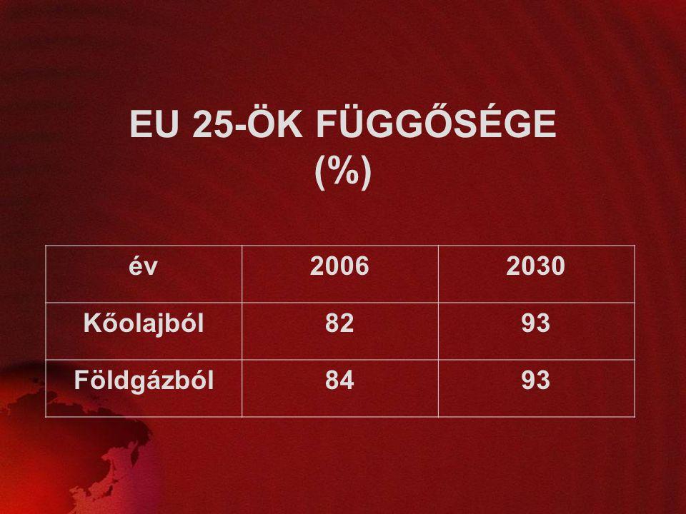 EU 25-ÖK FÜGGŐSÉGE (%) év 2006 2030 Kőolajból 82 93 Földgázból 84