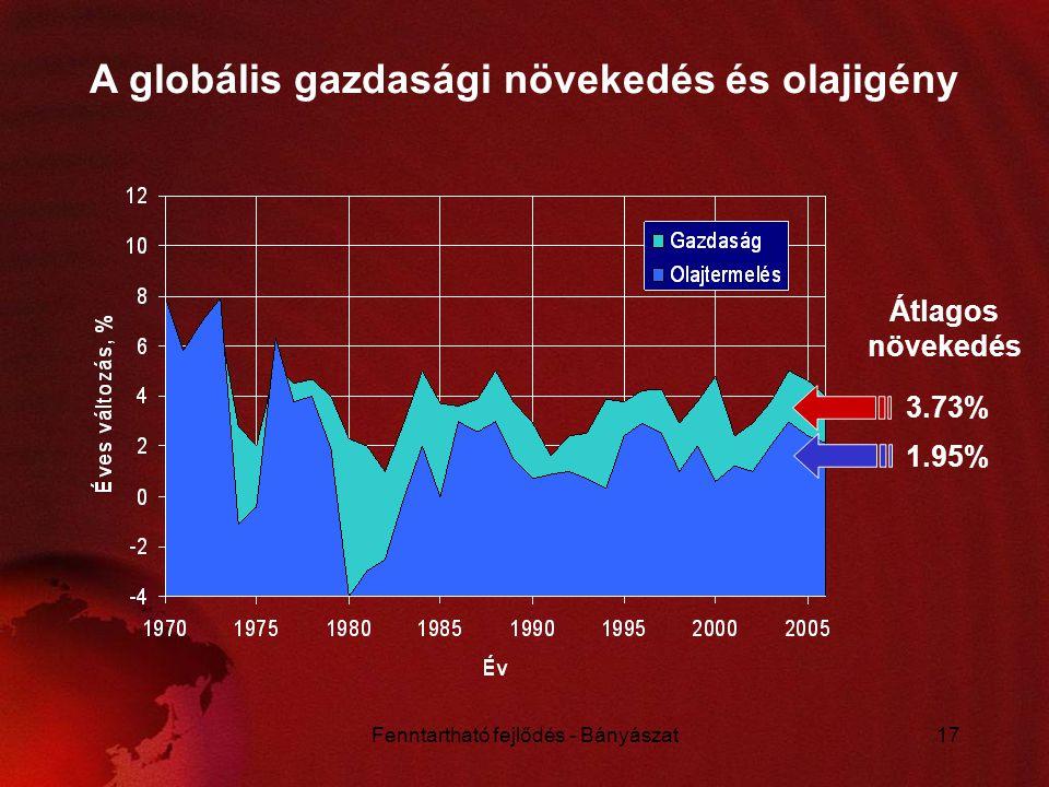 A globális gazdasági növekedés és olajigény