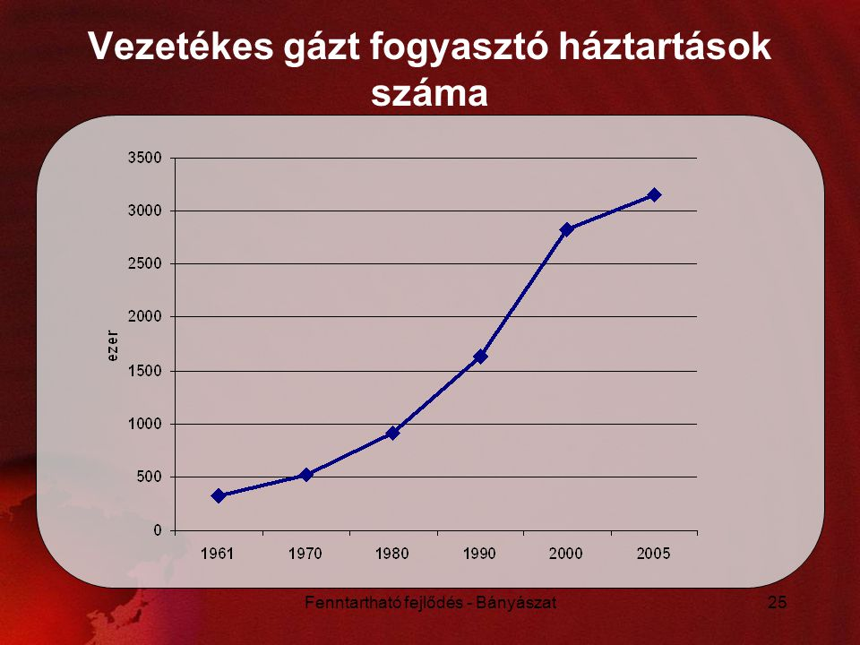 Vezetékes gázt fogyasztó háztartások száma