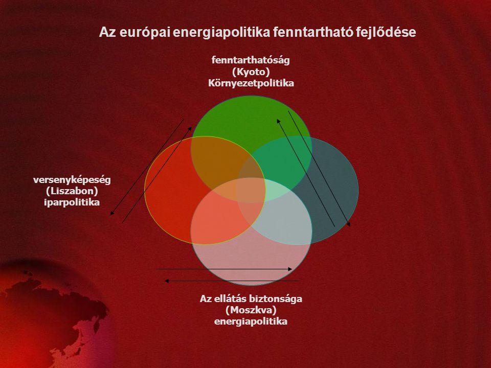 Az európai energiapolitika fenntartható fejlődése