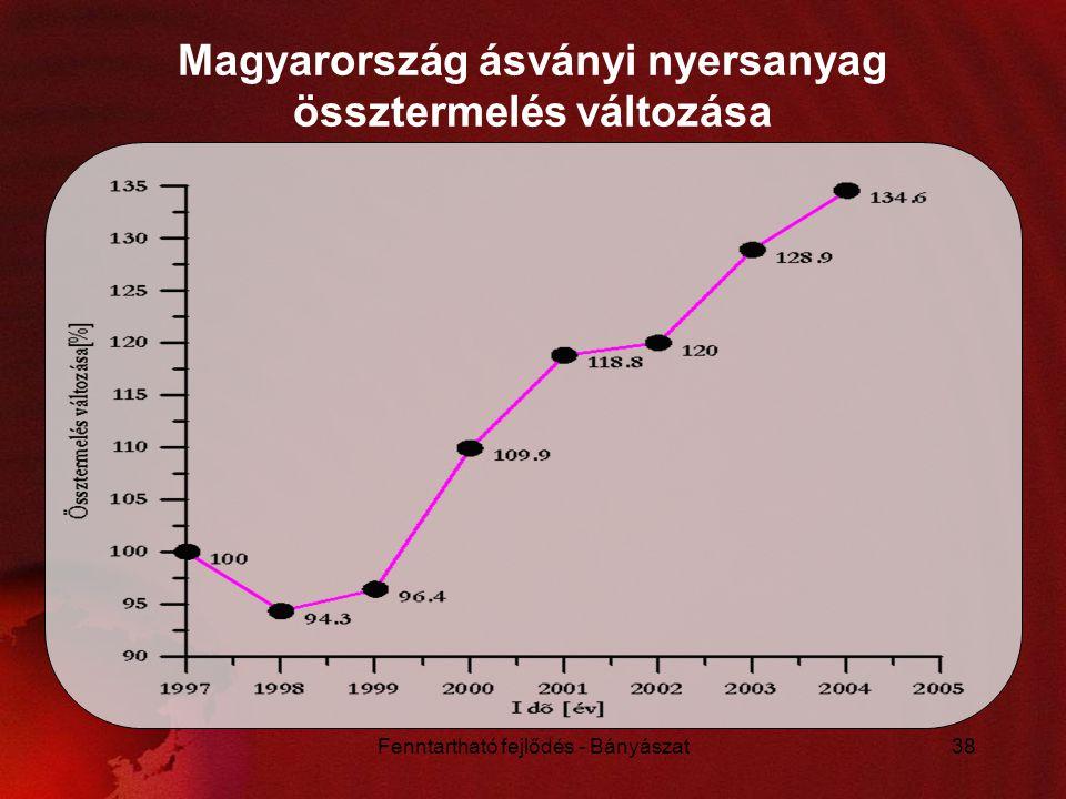 Magyarország ásványi nyersanyag össztermelés változása