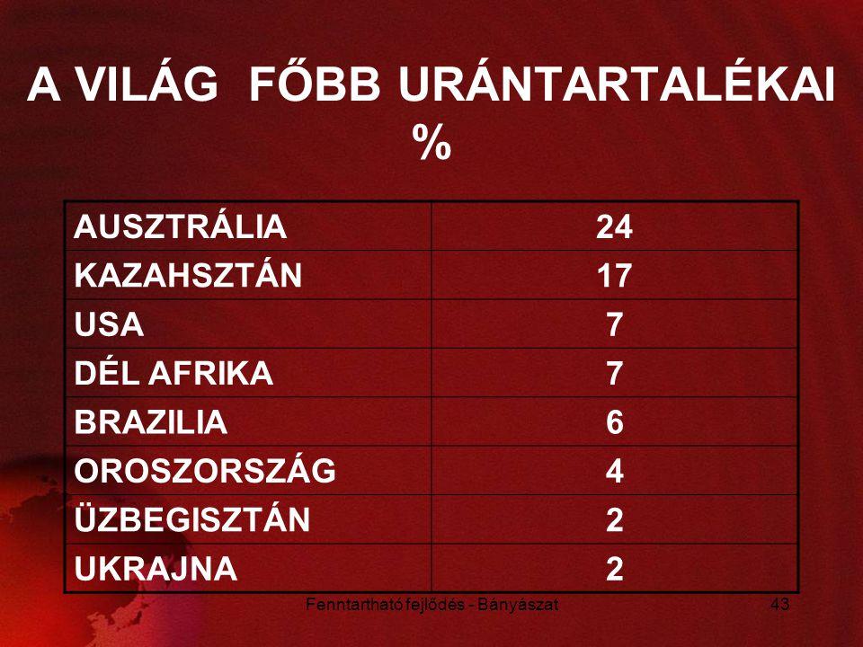 A VILÁG FŐBB URÁNTARTALÉKAI %