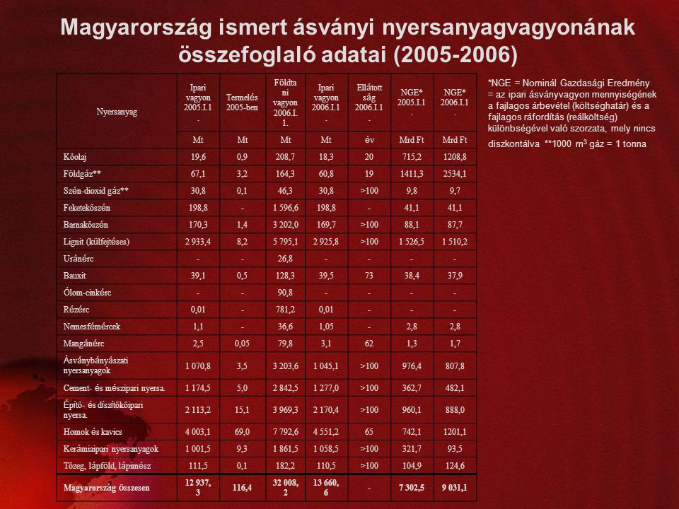 Magyarország ismert ásványi nyersanyagvagyonának összefoglaló adatai (2005-2006)