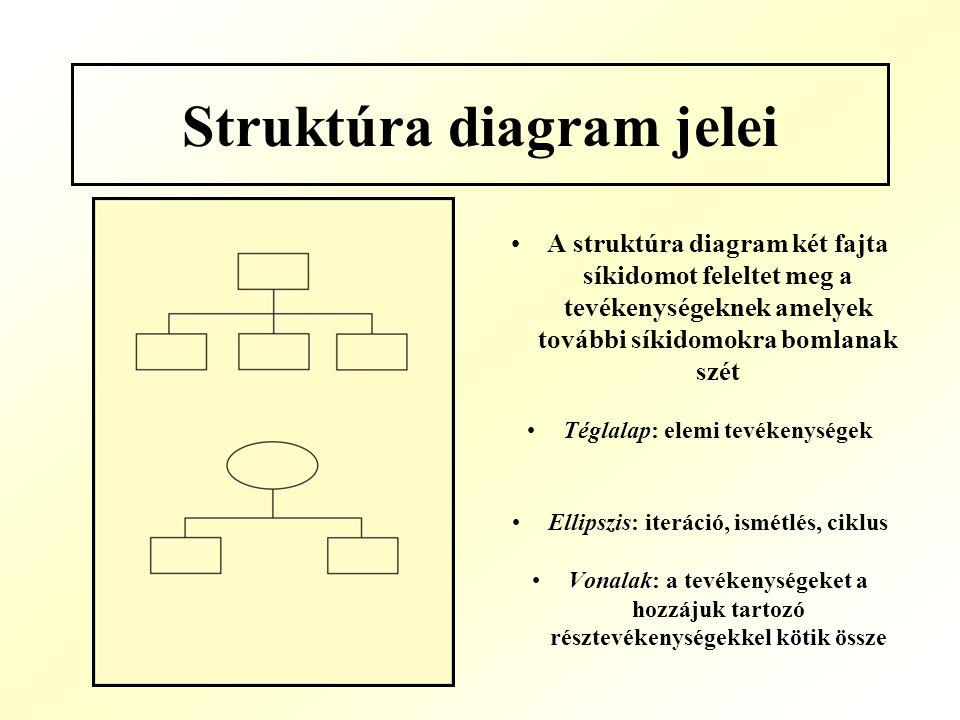 Struktúra diagram jelei
