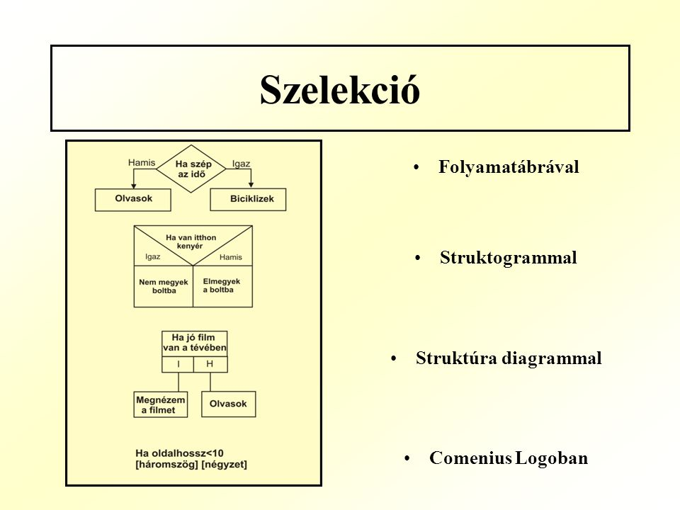 Szelekció Folyamatábrával Struktogrammal Struktúra diagrammal