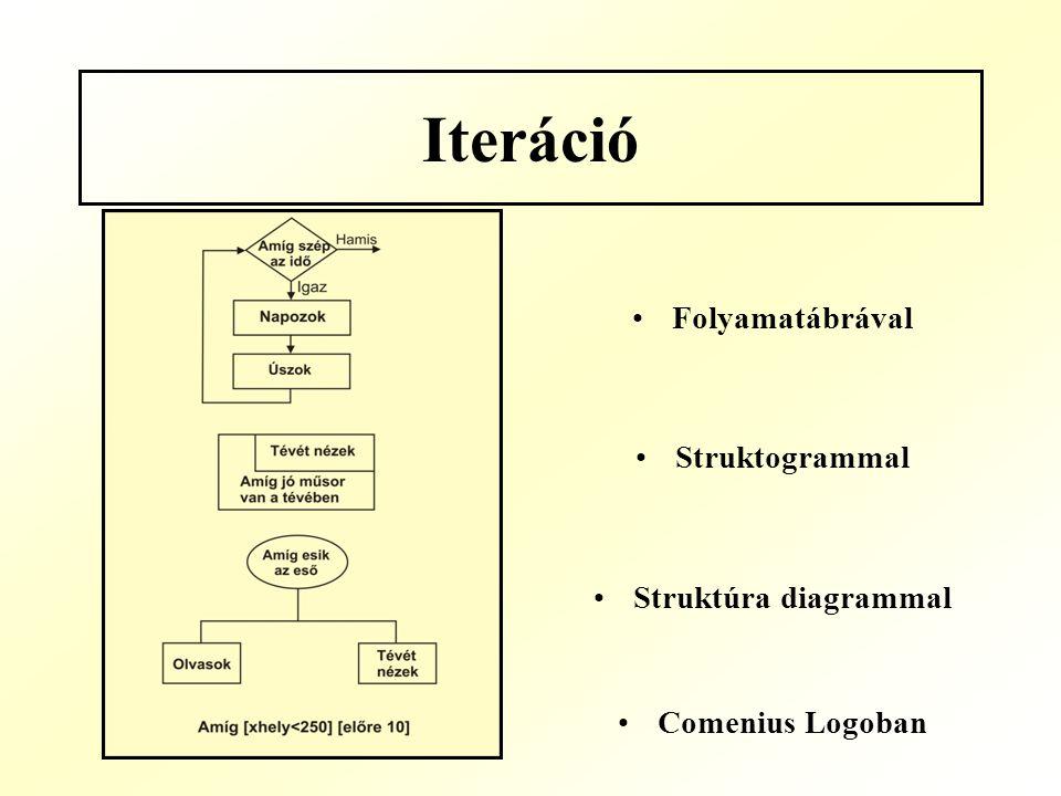 Iteráció Folyamatábrával Struktogrammal Struktúra diagrammal