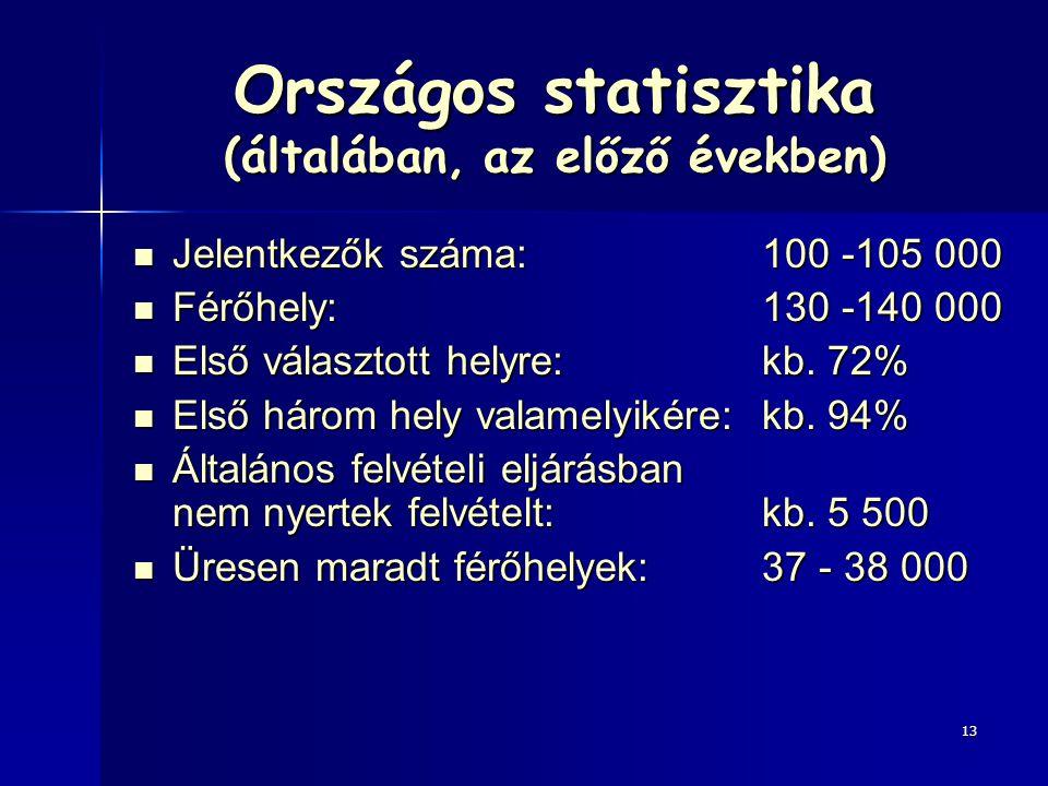 Országos statisztika (általában, az előző években)