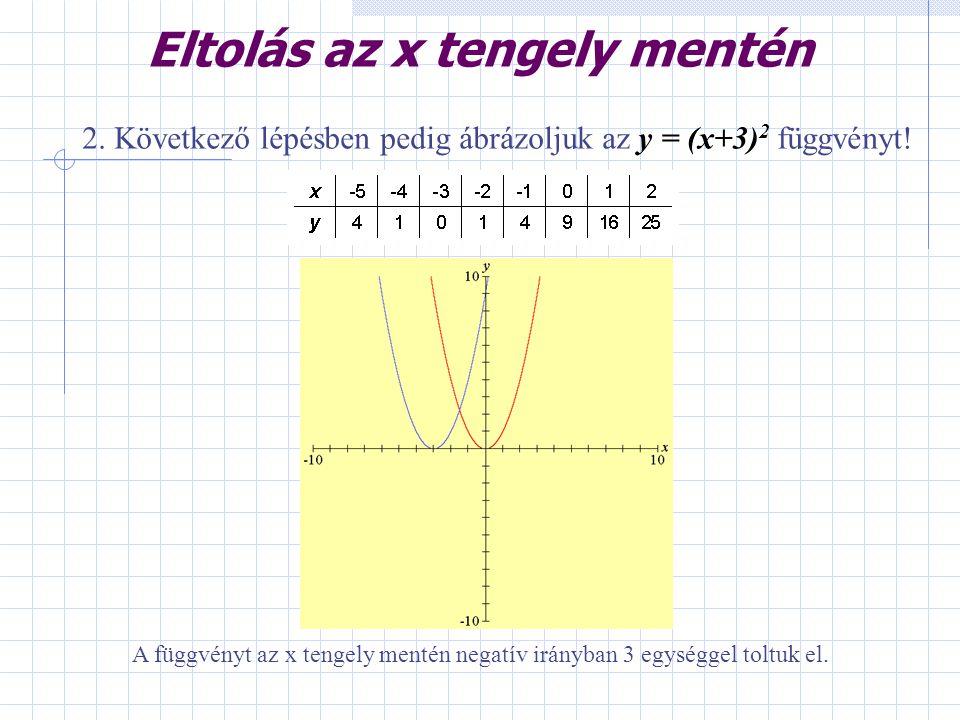 Eltolás az x tengely mentén