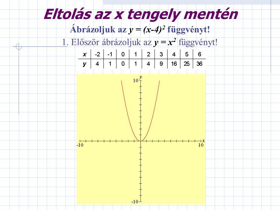 Eltolás az x tengely mentén Ábrázoljuk az y = (x-4)2 függvényt!