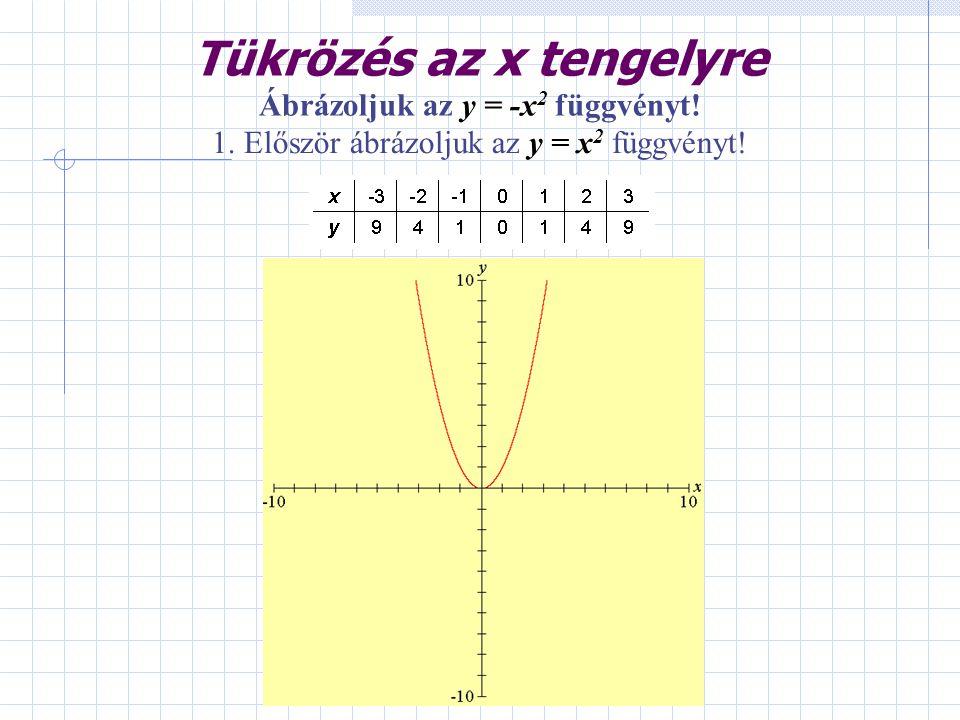 Tükrözés az x tengelyre