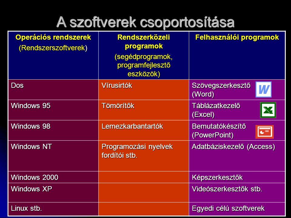 Rendszerközeli programok Felhasználói programok