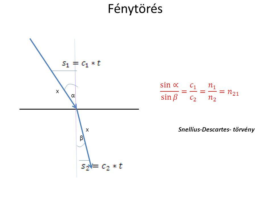 Snellius-Descartes- törvény