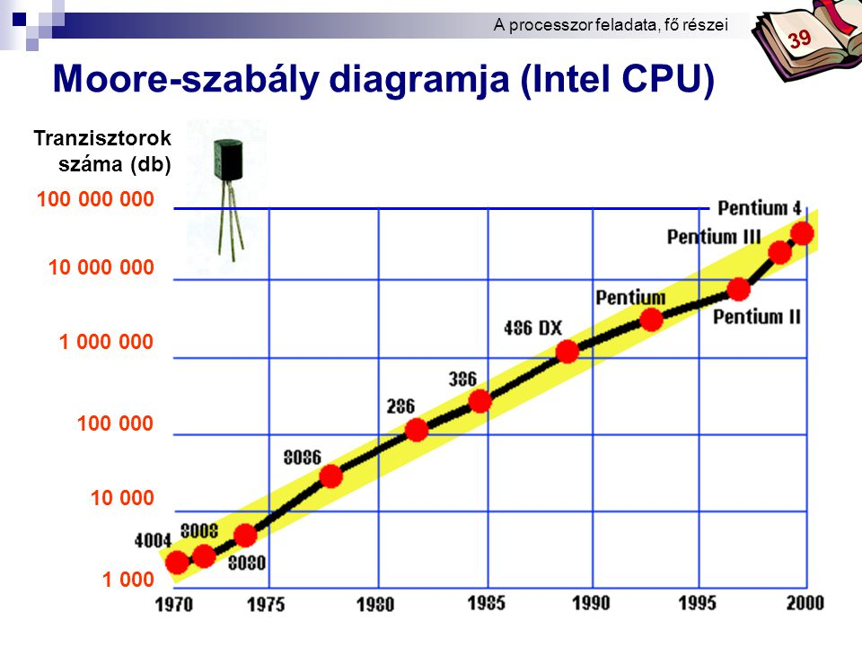 Moore-szabály diagramja (Intel CPU)