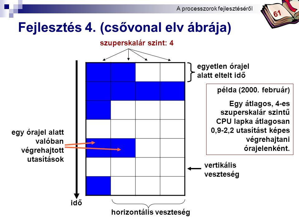 Fejlesztés 4. (csővonal elv ábrája)