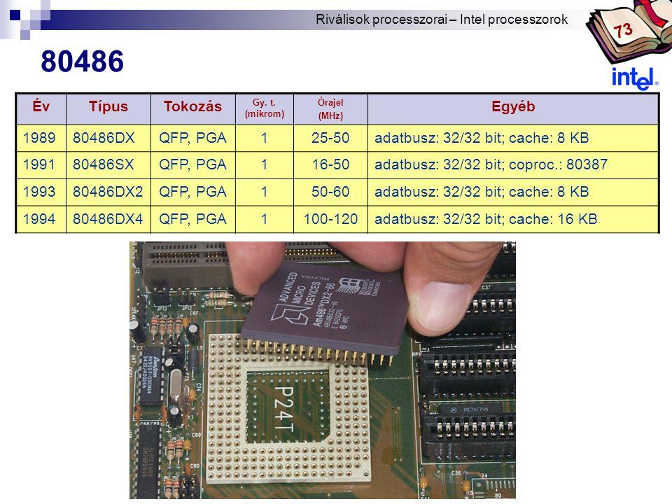 80486 73 Év Típus Tokozás Egyéb 1989 80486DX QFP, PGA 1 25-50
