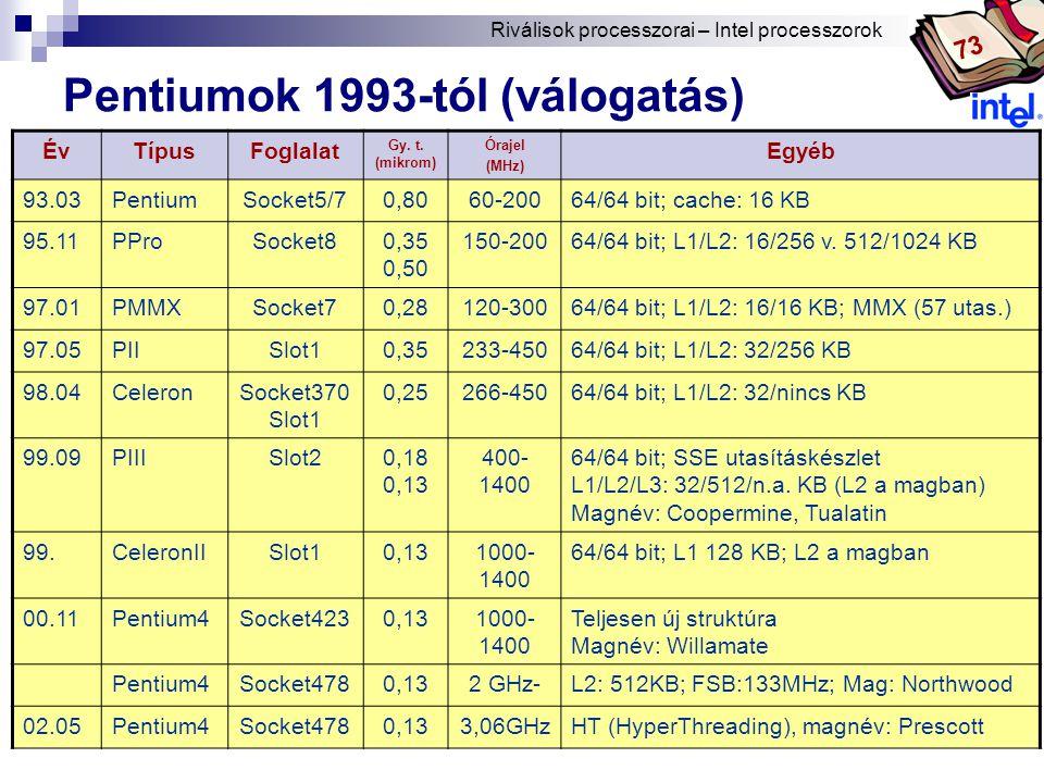 Pentiumok 1993-tól (válogatás)